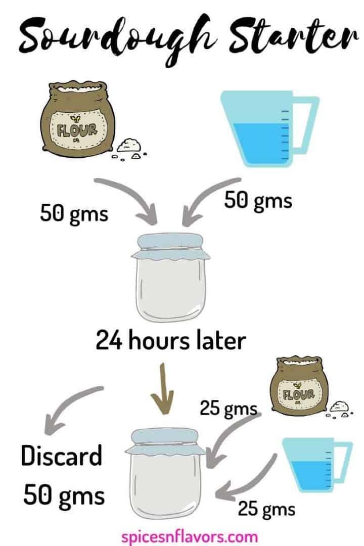 a colourful diagram representing the feeding schedule of sourdough starter